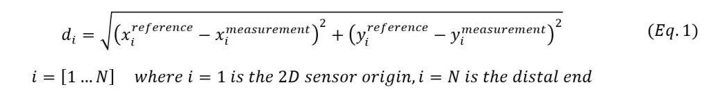 Equation for 2d shape sensing